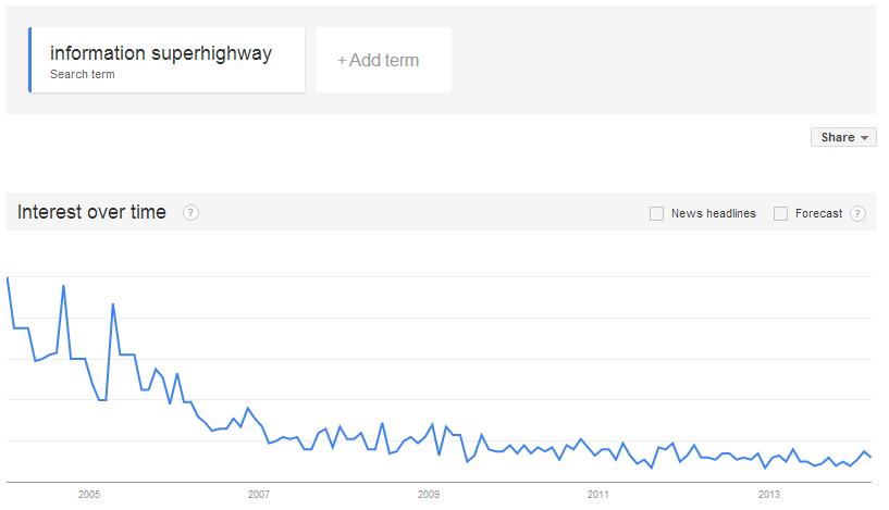 information superhighway google trends