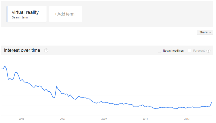 virtual reality google trends