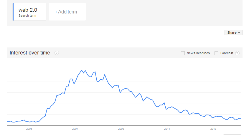 web 2.0 search in Google Trends