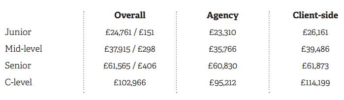 Digital Marketing Salary UK