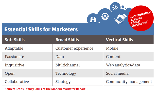 essential skills for marketers