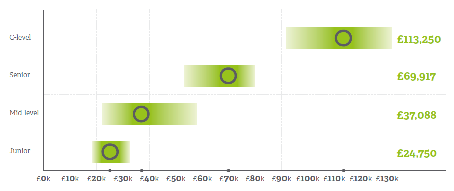Analytics Salary
