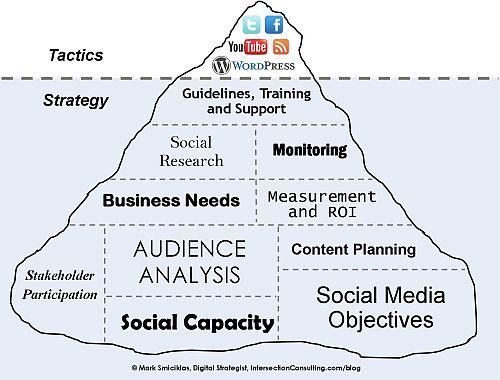 Social Media Job requirements